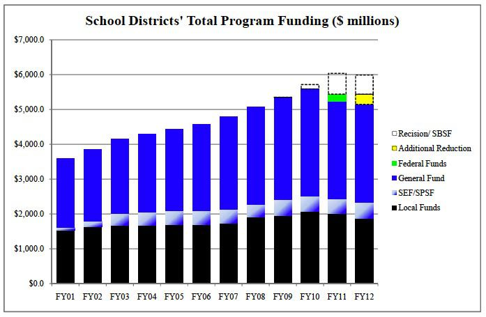 Chart shows components of school funding over the last decade. Click to enlarge; note legend on right