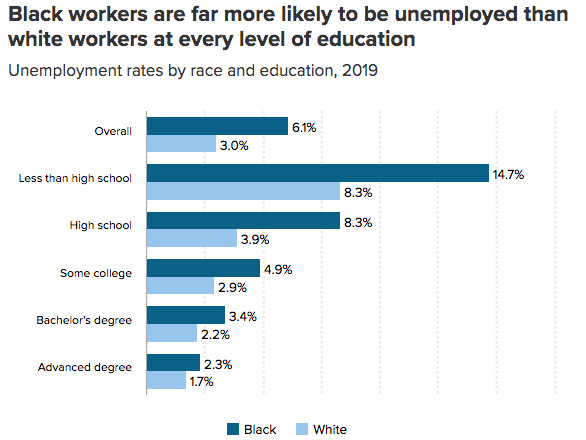 The unemployment rate broken down by race and education level.
