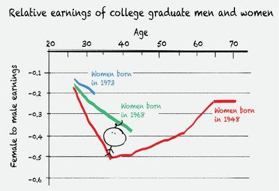 wage gap chart