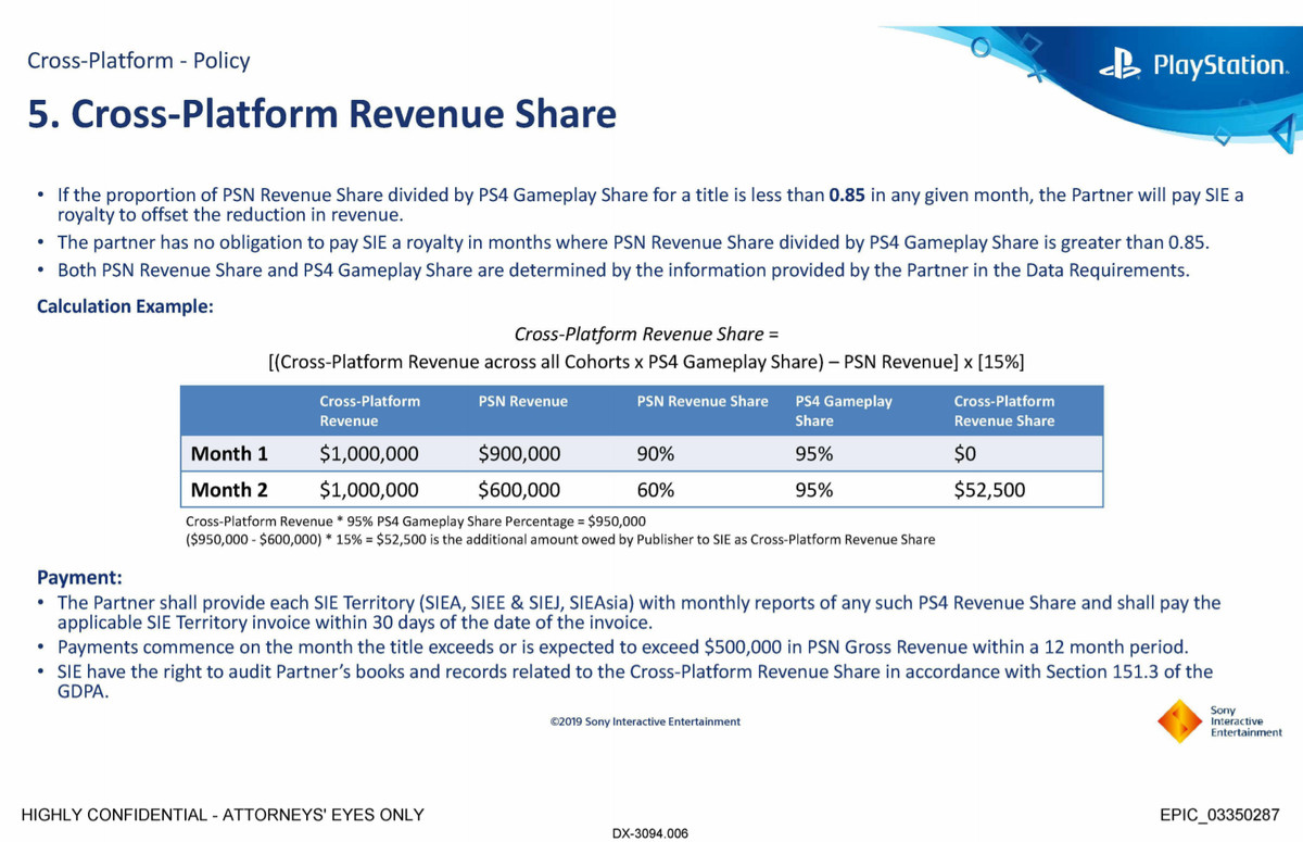 A Sony email about cross-platform revenue share