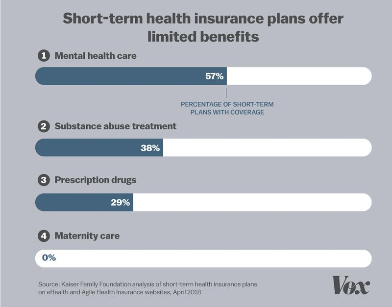 KFF_short_term_insurance_chart How Trump gave insurance companies free rein to sell bad health plans