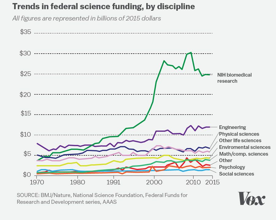 Review Shows Big Increase In Science >> The 7 Biggest Problems Facing Science According To 270 Scientists Vox