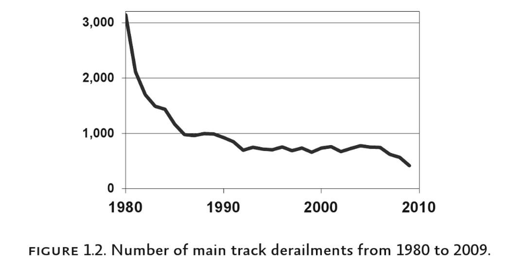 derailment decline