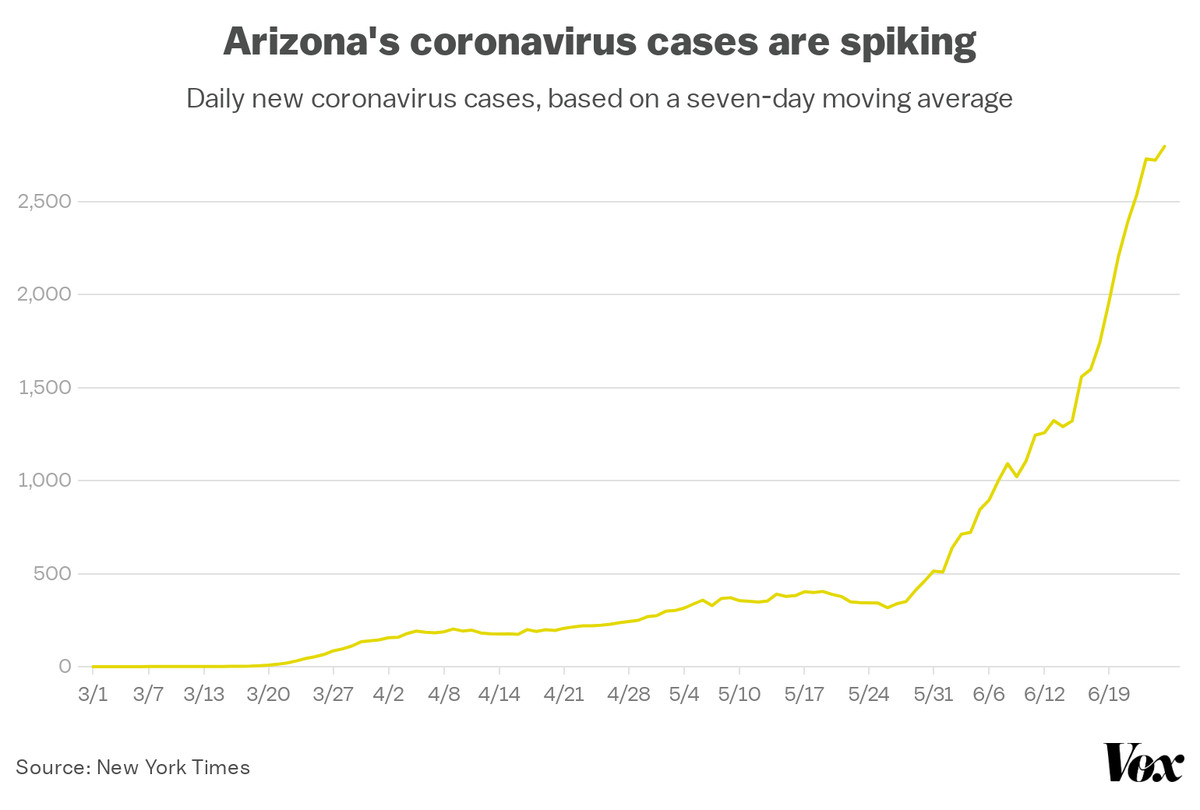 A chart showing the rapid increase of Arizona's coronavirus cases.