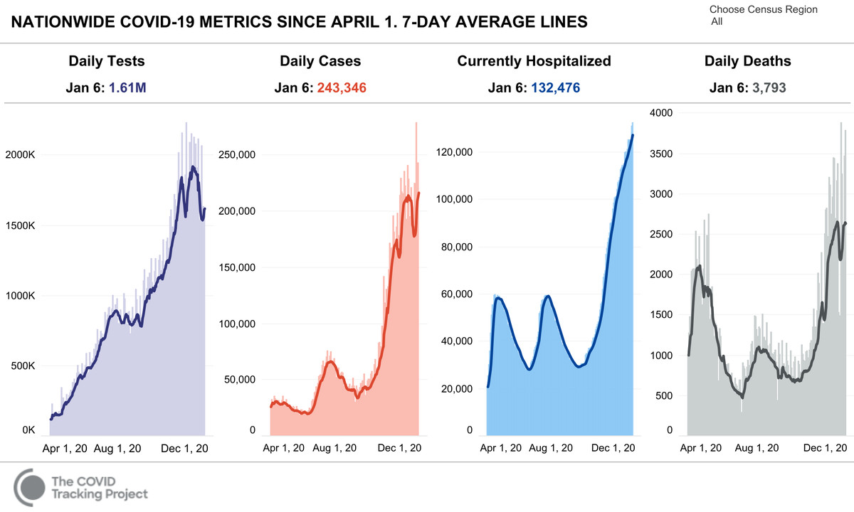 Four charts showing Covid-19 metrics since April 2020.