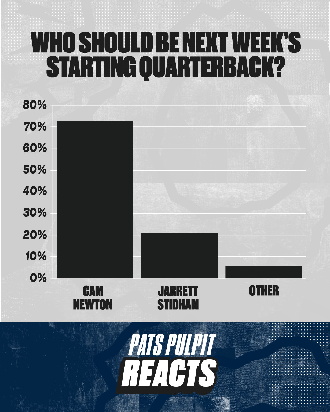 Patriots fans will want Cam Newton as their starting quarterback for the rest of the 2020 NFL season. Newton received 72 percent of the votes when we asked New England fans who should be the team's QB right now. Backup Jarrett Stidham had just over 20 percent of the vote, while a small percentage voted for 'other.'