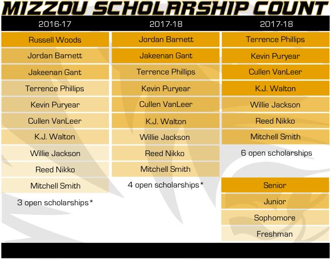 Mizzou Scholarship Count 3-15-16