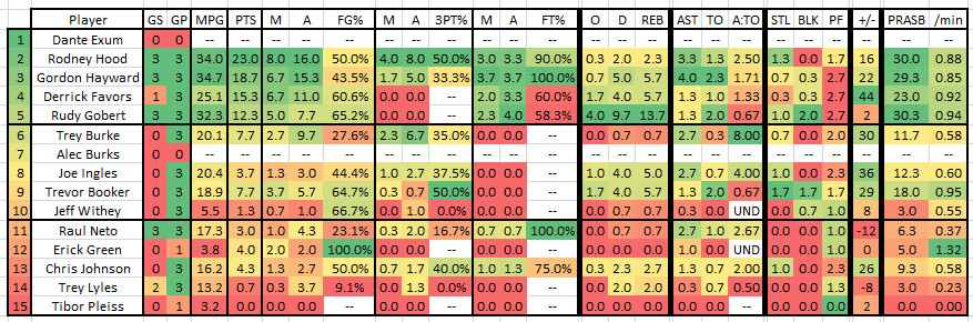 2015 2016 Week 14 - Player Stat Table
