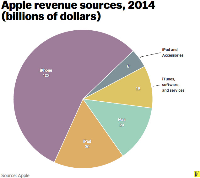 How Apple became the world's most valuable company - Vox