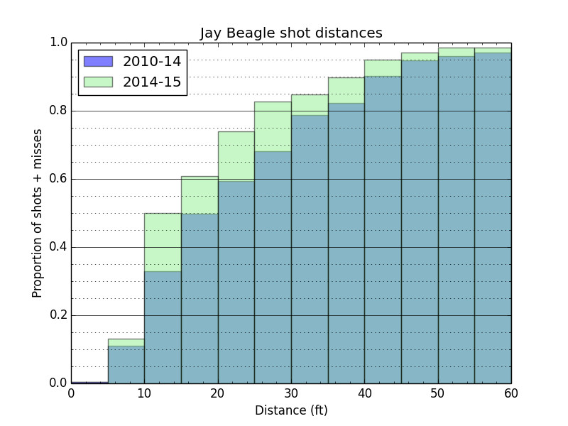 Beagle shot hist