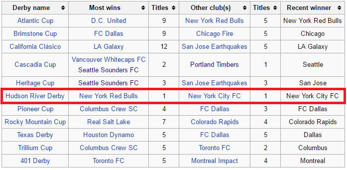 53f2e24d1bf How New York City FC fans used Wikipedia to jinx their team - Once A ...
