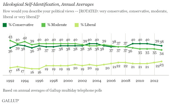 liberal conservative gallup