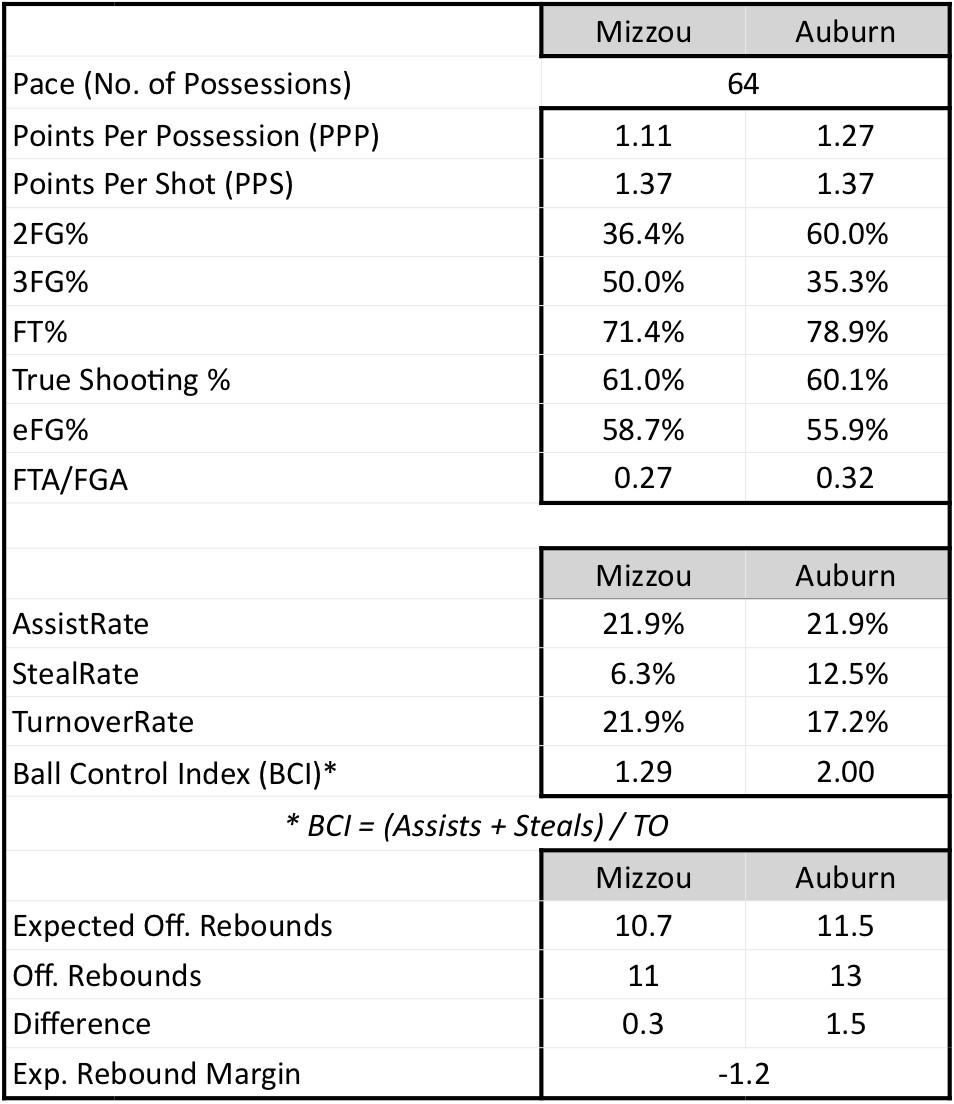 2019 study hall auburn 2 team stats