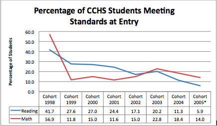 Cohorts are entry cohorts, e.g. Cohort 2005 4-year graduation would be in 2009