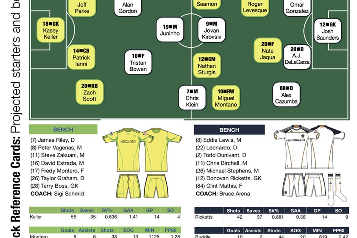 Sounders vs. Galaxy, U.S. Open Cup quarterfinals
