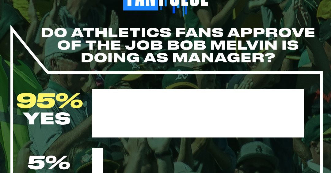 95% of A's fans approve of Bob Melvin as Oakland's manager
