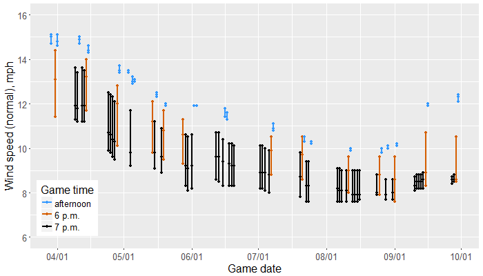 Average hourly wind speed for the three 1-hour periods matching each scheduled Kansas City Royals home game in 2018