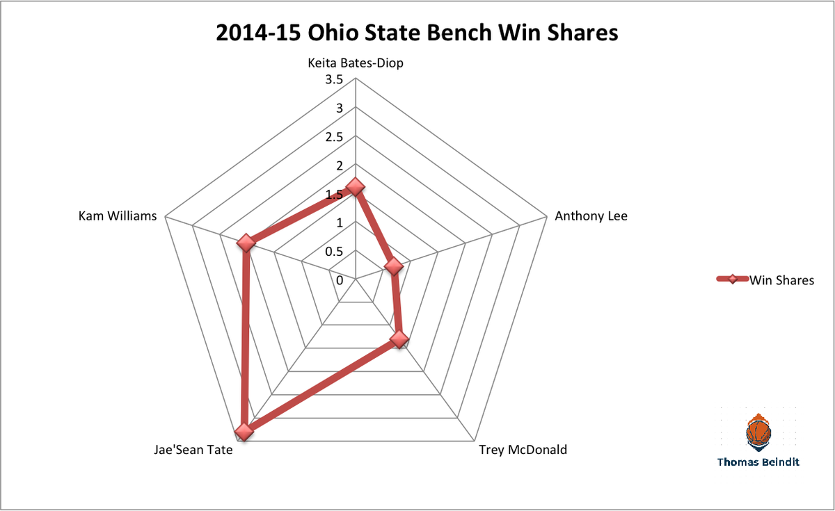 1415 ohio state bench win shares