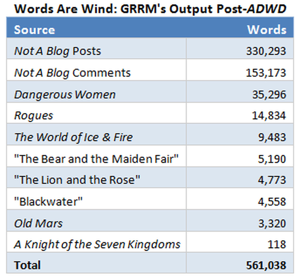 Warriors Fire And Ice Word Count