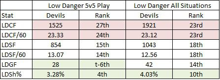 The 2018-19 Devils Attacking Stats for Low Danger Attempts and Shots