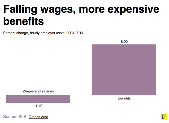 Wages benefits