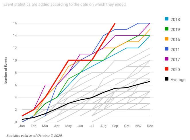 Graphique comparant les catastrophes d'un milliard de dollars aux États-Unis au 7 octobre.