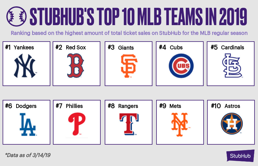 Cubs remain one of MLB's biggest ticket draws on resale