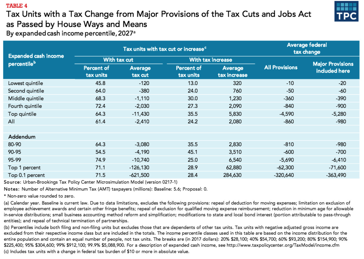 Shares with tax cuts and hikes under the bill