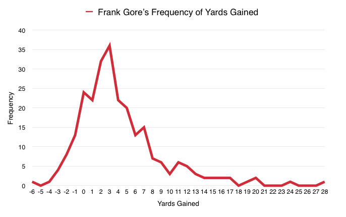 Frank Gore Frequency of Yards Gained