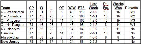 4-2-2017 Metropolitan Division Standings
