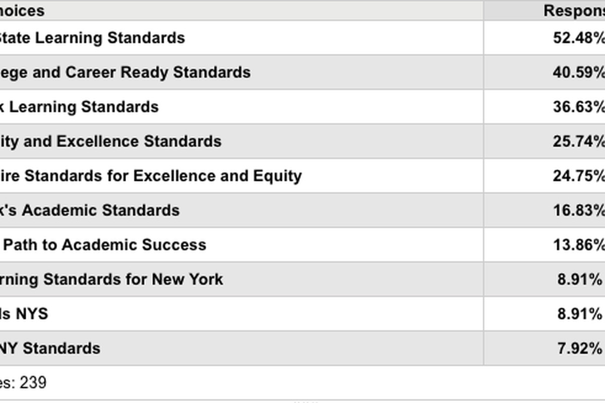 Possible Common Core replacement names in High Achievement New York's survey.