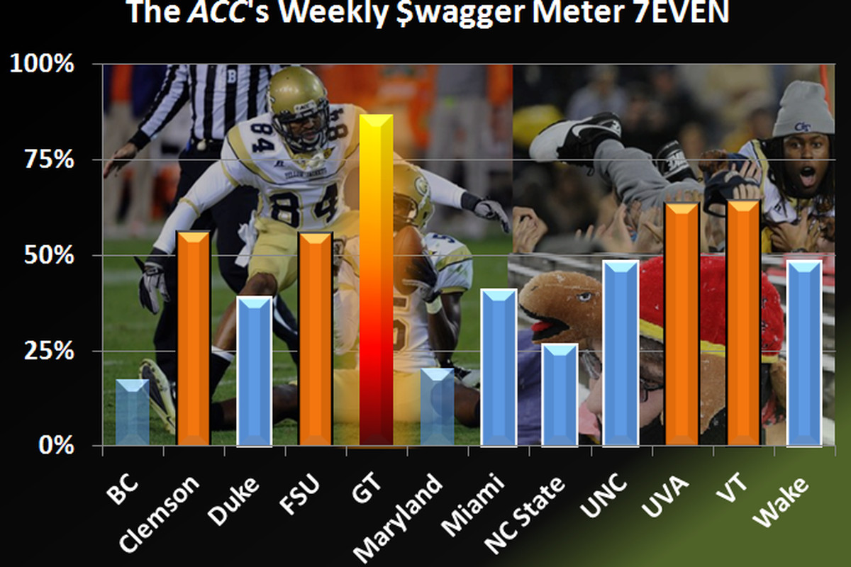17 incomplete passes results in a major swagger reduction...
