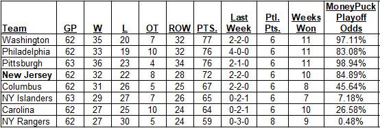 2-25-2018 Metropolitan Division Standings