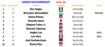 122 110920 - Rankings (Nov. 9, 2020): Where does Haney stand at lightweight?