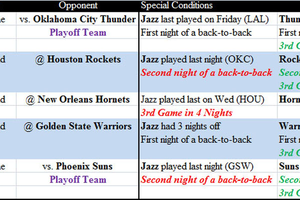 Utah Jazz Schedule (2009-2010): Last 5 Games Image created by AllThatJazzBasketball with Microsoft Excel and Adobe Photoshop Elements