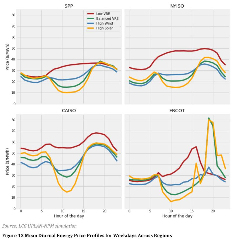 lbnl_vre_wholesale_2018_ducks Solar and wind are coming. And the power sector isn't ready.