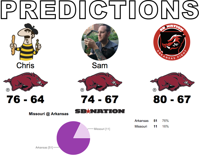 Arky Predictions 2.0