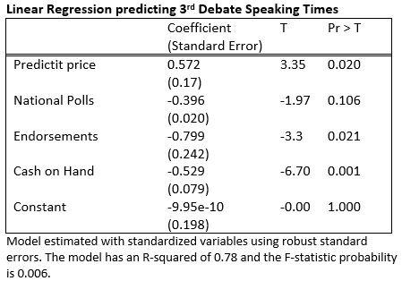 Linear Regression Prediction 3rd GOP Debate Speaking Times