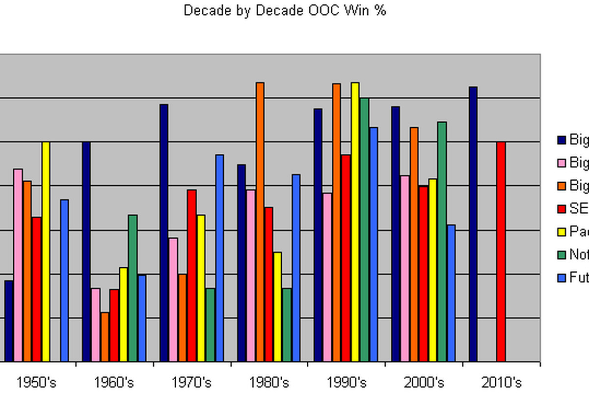 Decade by Decade breakdown of Out of Conference Winning Percentages!
