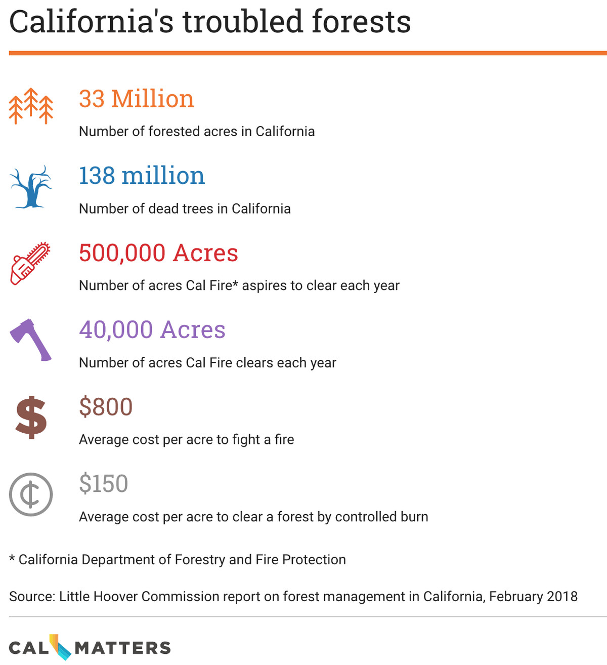 california's forests by the numbers