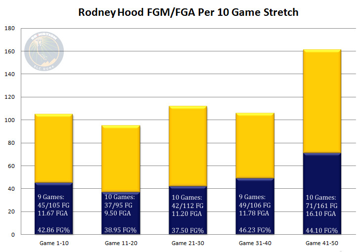 Rodney Hood Mercury - 50 by 10 Game