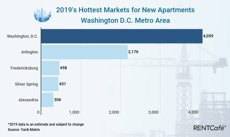 A bar graph showing the expected apartment delivery in various parts of the D.C. area. The District proper leads the way with 4,059 expected units.