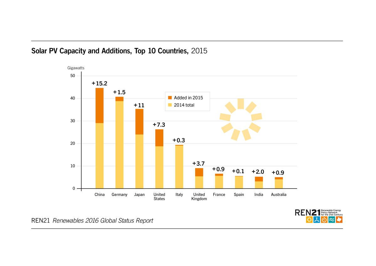 solar pv by country