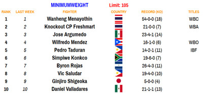 105 110220 - Bad Left Hook Boxing Rankings (Nov. 2, 2020): Davis joins Canelo as only fighters ranked in two divisions