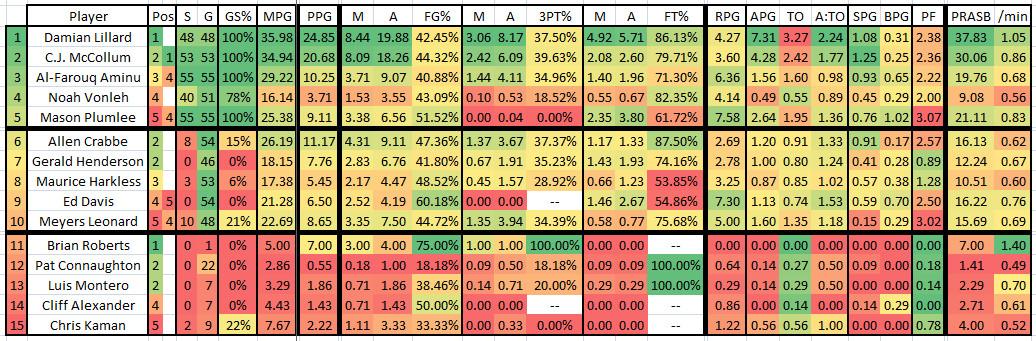 2015 2016 GM 55 UTA at POR - Blazers Player Stats