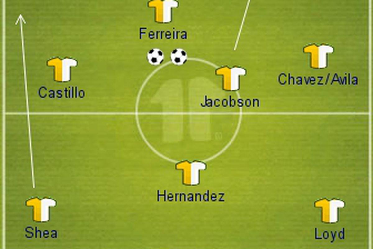 FC Dallas XI