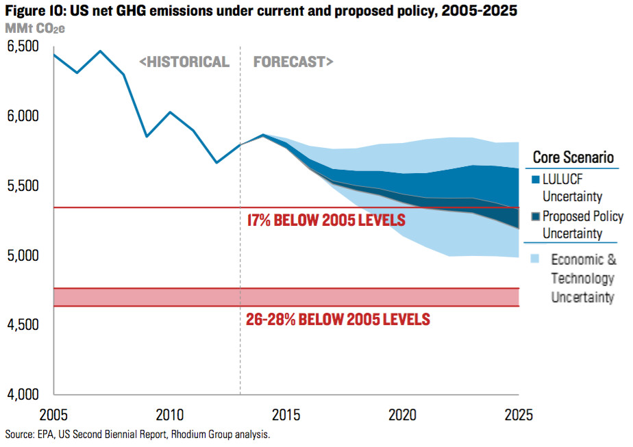 emissions with policy uncertainty