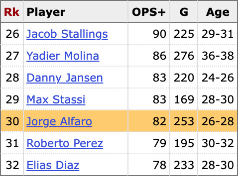 Catchers with at least 150 games caught since 2019, ranked by OPS+
