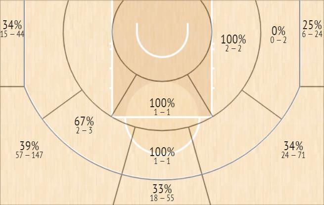 Josh Richardson catch-and-shoot shot chart for last two seasons
