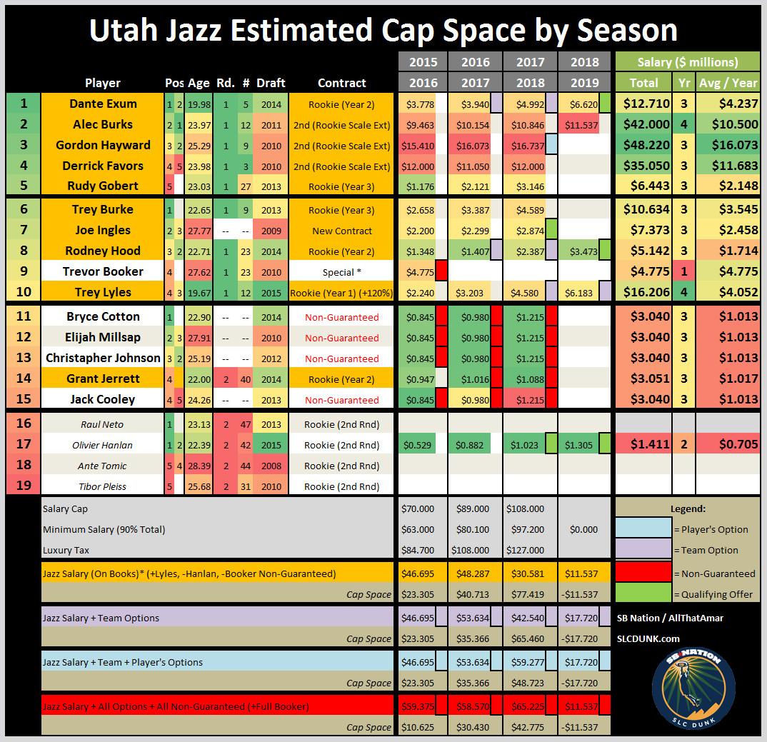 Utah Jazz Free Agency 2015 7 8 2015